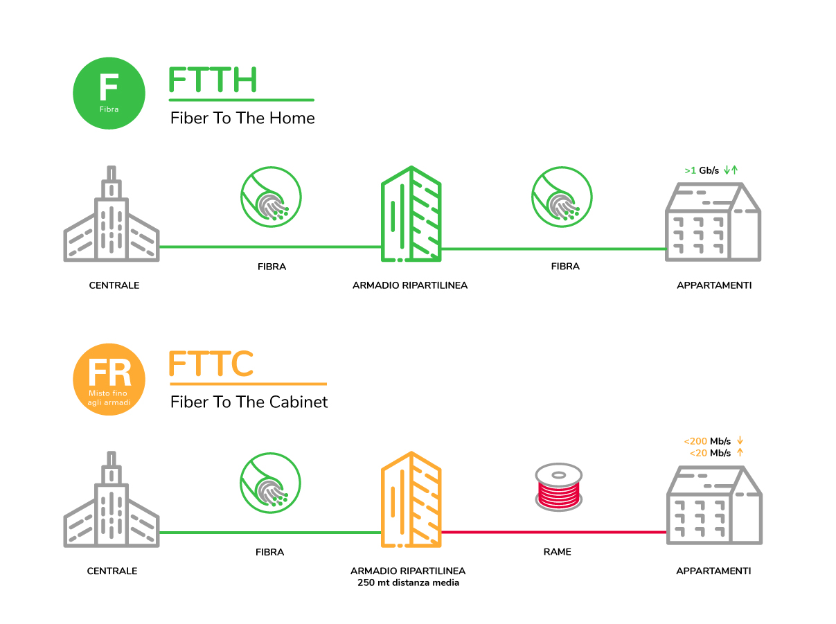 infografica FTTH FTTC